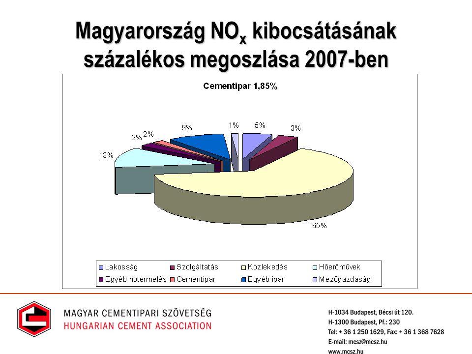 Magyarország NO x kibocsátásának százalékos megoszlása 2007-ben