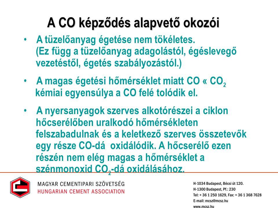 A CO képződés alapvető okozói A tüzelőanyag égetése nem tökéletes. (Ez függ a tüzelőanyag adagolástól, égéslevegő vezetéstől, égetés szabályozástól.)