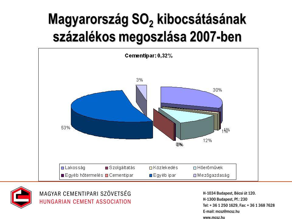 Magyarország SO 2 kibocsátásának százalékos megoszlása 2007-ben