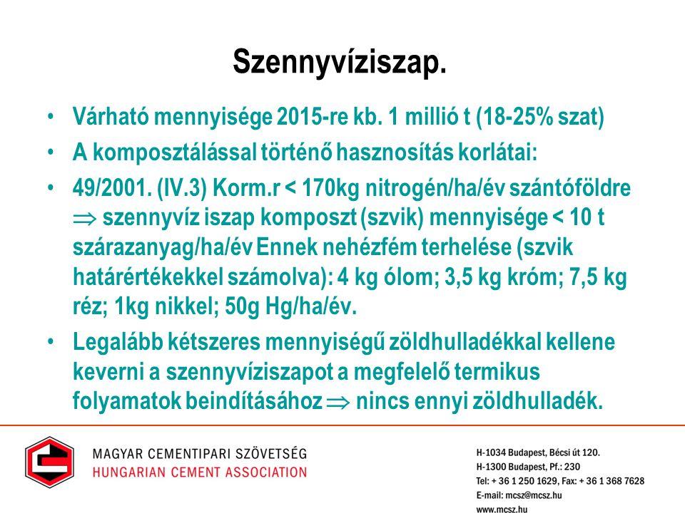 Szennyvíziszap. Várható mennyisége 2015-re kb. 1 millió t (18-25% szat) A komposztálással történő hasznosítás korlátai: 49/2001. (IV.3) Korm.r < 170kg