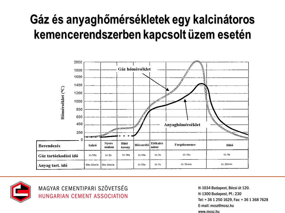 A klinkerégető kemence rendszer emissziója Gyakorlatilag független a hagyományos és alternatív tüzelőanyagok tulajdonságaitól (kivétel Hg) és szinte kizárólag csak a nyersanyagban lévő illóanyag részaránytól és a magas hőmérsékletű lángban keletkező NO x – től függ.
