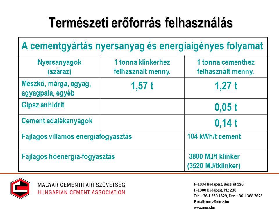 Természeti erőforrás felhasználás A cementgyártás nyersanyag és energiaigényes folyamat Nyersanyagok (száraz) 1 tonna klinkerhez felhasznált menny. 1