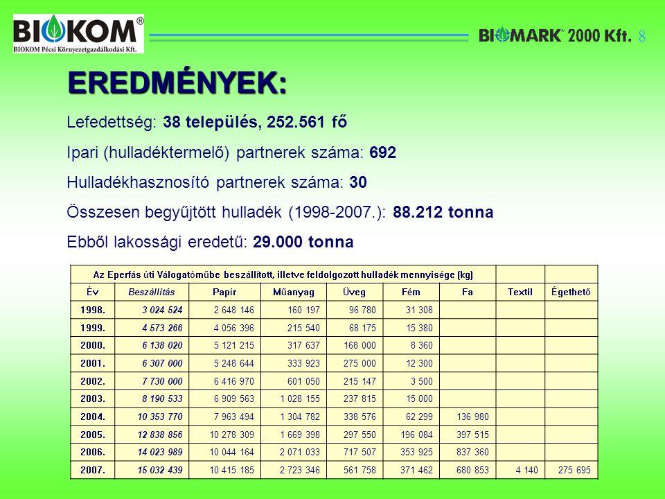9 EREDMÉNYEK: Intézményi – akciós – papírhulladék gyűjtés: 9.725 tonna (10 év alatt) Begyűjtött mennyiség [kg] 1998.