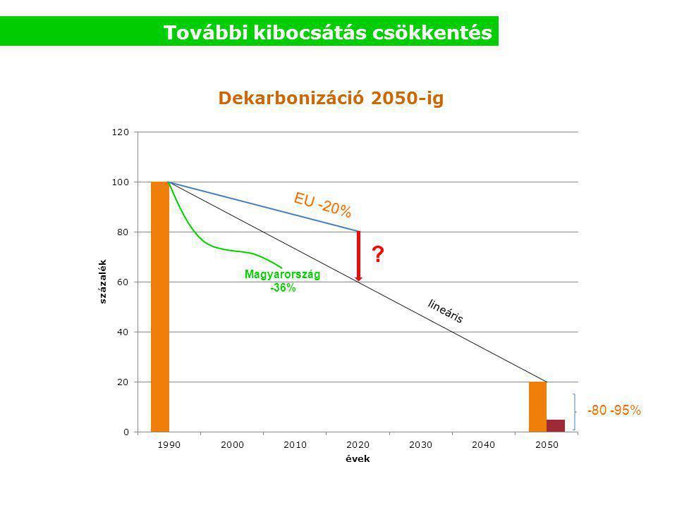 További kibocsátás csökkentés -80 -95% EU -20% ? Magyarország -36%