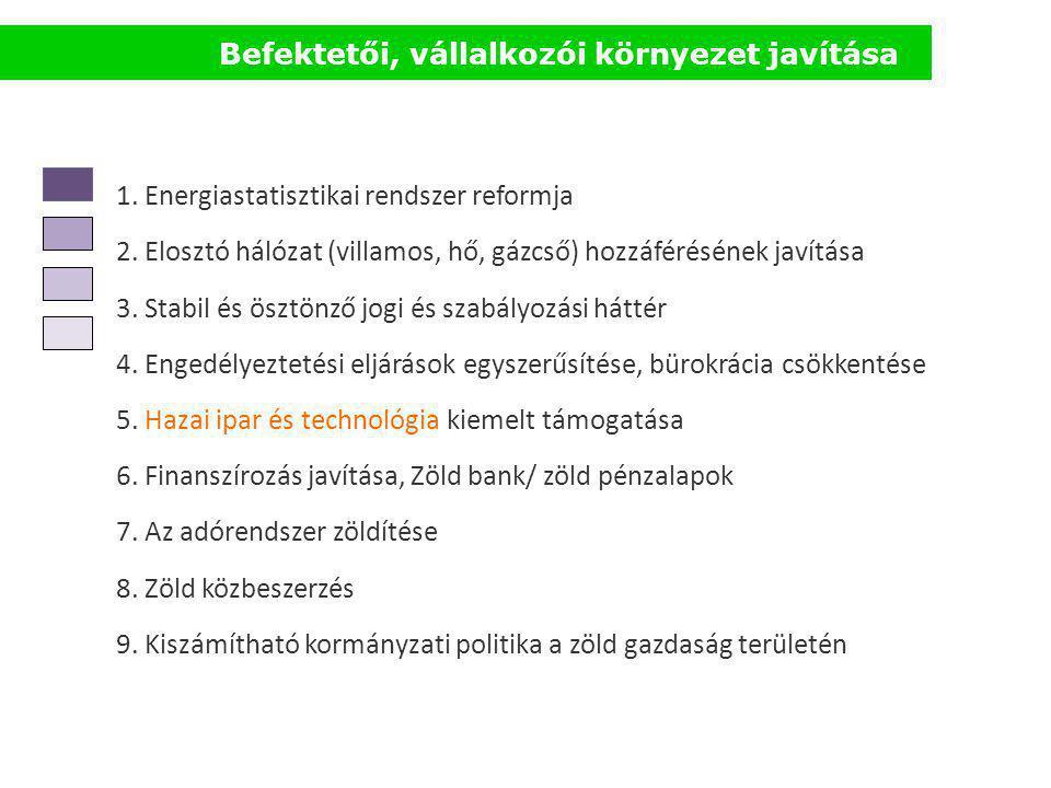 Befektetői, vállalkozói környezet javítása 1. Energiastatisztikai rendszer reformja 2. Elosztó hálózat (villamos, hő, gázcső) hozzáférésének javítása