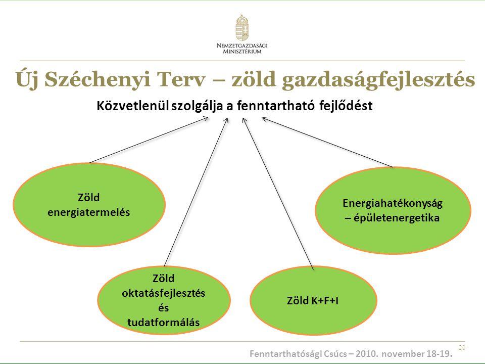 20 Új Széchenyi Terv – zöld gazdaságfejlesztés Zöld energiatermelés Zöld oktatásfejlesztés és tudatformálás Zöld K+F+I Energiahatékonyság – épületener