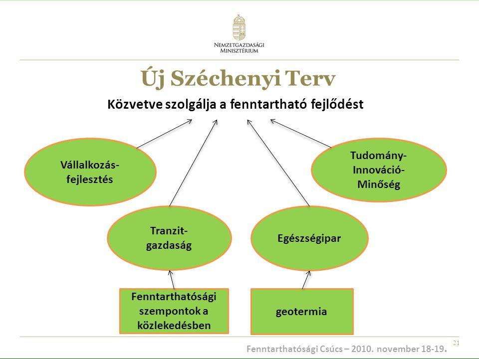 21 Új Széchenyi Terv Közvetve szolgálja a fenntartható fejlődést Vállalkozás- fejlesztés Tranzit- gazdaság Egészségipar Tudomány- Innováció- Minőség F