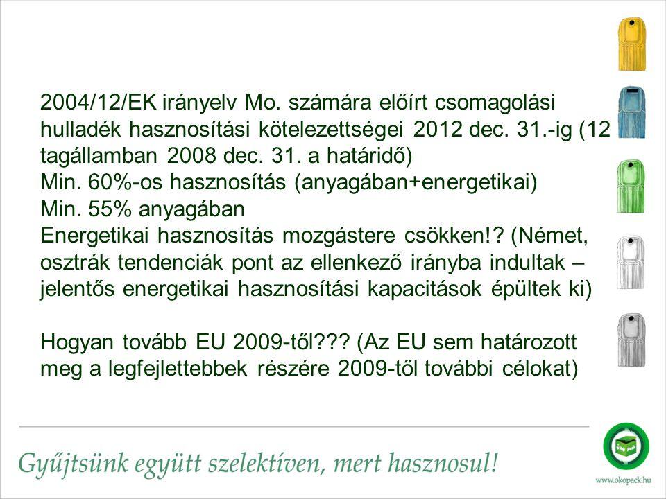 2004/12/EK irányelv Mo. számára előírt csomagolási hulladék hasznosítási kötelezettségei 2012 dec.