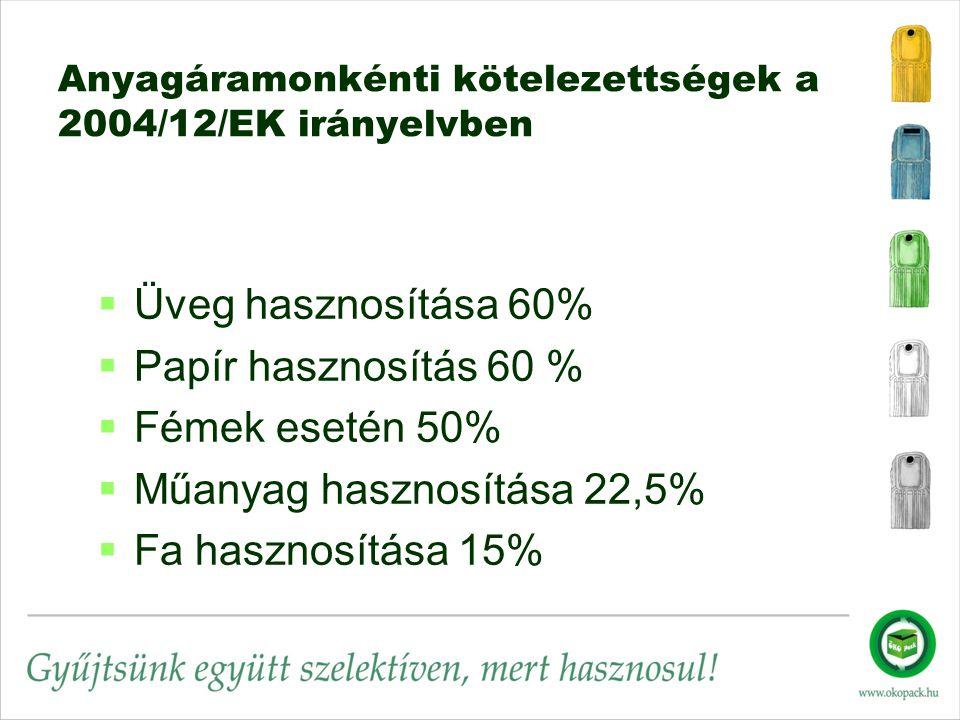 Anyagáramonkénti kötelezettségek a 2004/12/EK irányelvben   Üveg hasznosítása 60%   Papír hasznosítás 60 %   Fémek esetén 50%   Műanyag hasznosítása 22,5%   Fa hasznosítása 15%