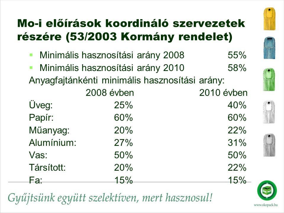 Mo-i előírások koordináló szervezetek részére (53/2003 Kormány rendelet)   Minimális hasznosítási arány 200855%   Minimális hasznosítási arány 201058% Anyagfajtánkénti minimális hasznosítási arány: 2008 évben2010 évben Üveg:25%40% Papír:60%60% Műanyag: 20%22% Alumínium: 27%31% Vas:50%50% Társított:20%22% Fa:15%15%