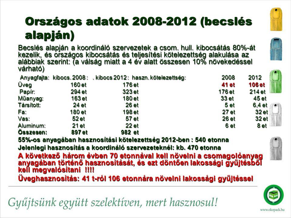 Országos adatok 2008-2012 (becslés alapján) Becslés alapján a koordináló szervezetek a csom.