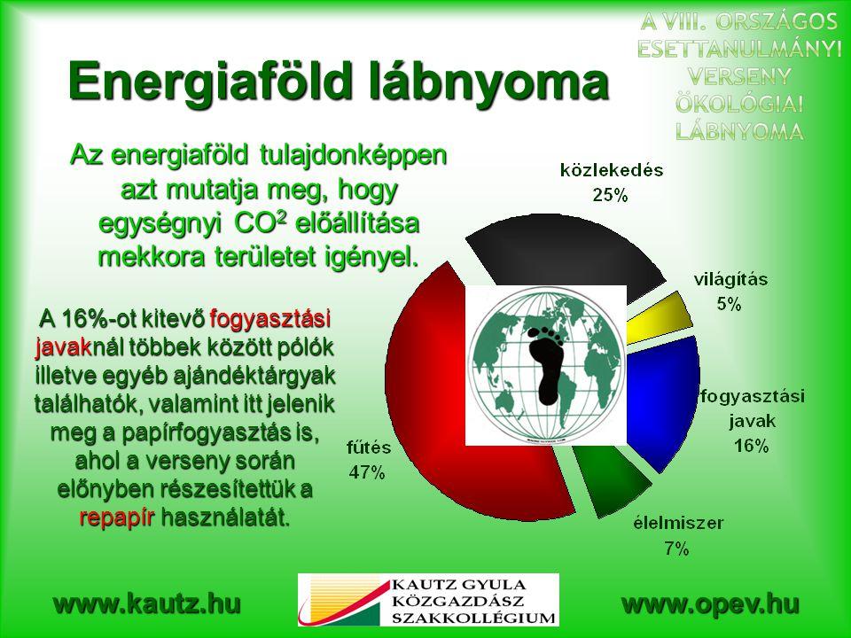 www.kautz.huwww.opev.hu Energiaföld lábnyoma Az energiaföld tulajdonképpen azt mutatja meg, hogy egységnyi CO 2 előállítása mekkora területet igényel.