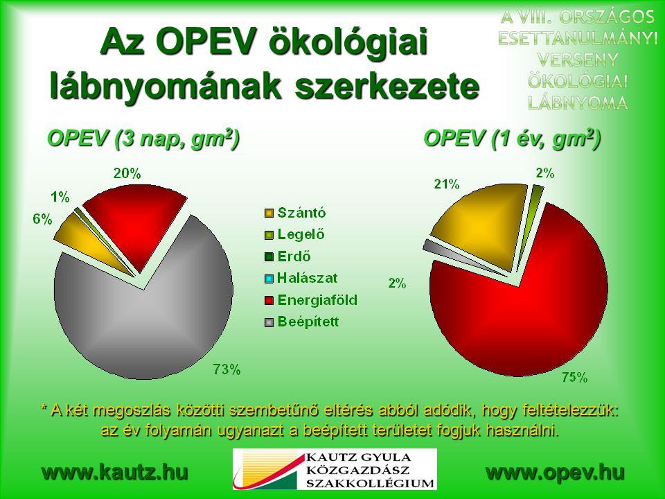 www.kautz.huwww.opev.hu Az OPEV ökológiai lábnyomának szerkezete OPEV (3 nap, gm 2 ) OPEV (1 év, gm 2 ) * A két megoszlás közötti szembetűnő eltérés abból adódik, hogy feltételezzük: az év folyamán ugyanazt a beépített területet fogjuk használni.