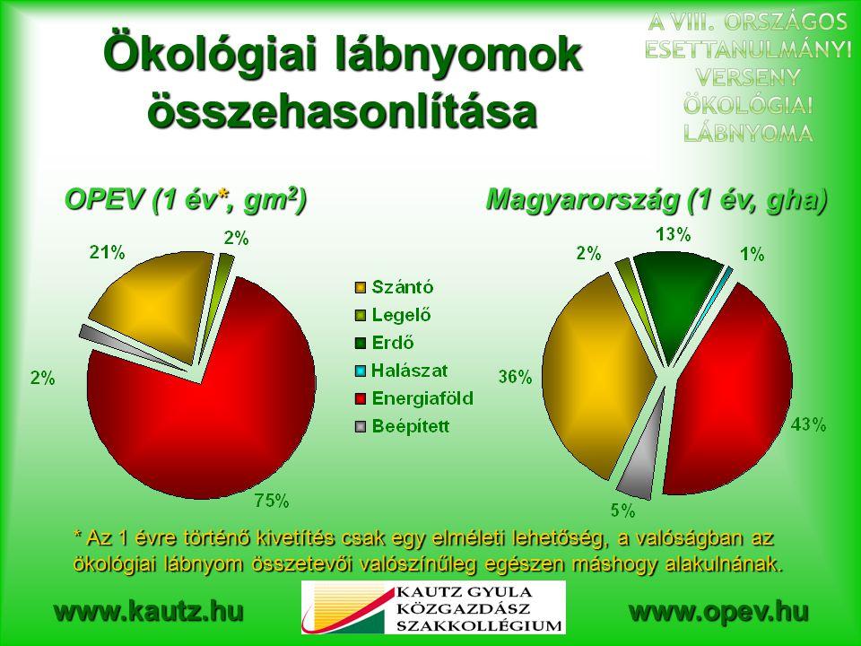 www.kautz.huwww.opev.hu Ökológiai lábnyomok összehasonlítása OPEV (1 év*, gm 2 ) Magyarország (1 év, gha) * Az 1 évre történő kivetítés csak egy elméleti lehetőség, a valóságban az ökológiai lábnyom összetevői valószínűleg egészen máshogy alakulnának.