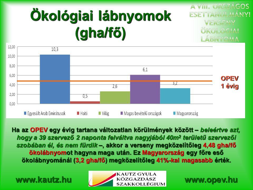 www.kautz.huwww.opev.hu Ökológiai lábnyomok (gha/fő) OPEV 1 évig Ha az OPEV egy évig tartana változatlan körülmények között – beleértve azt, hogy a 39 szervező 2 naponta felváltva nagyjából 40m 2 területű szervezői szobában él, és nem fürdik –, akkor a verseny megközelítőleg 4,48 gha/fő ökolábnyomot hagyna maga után.