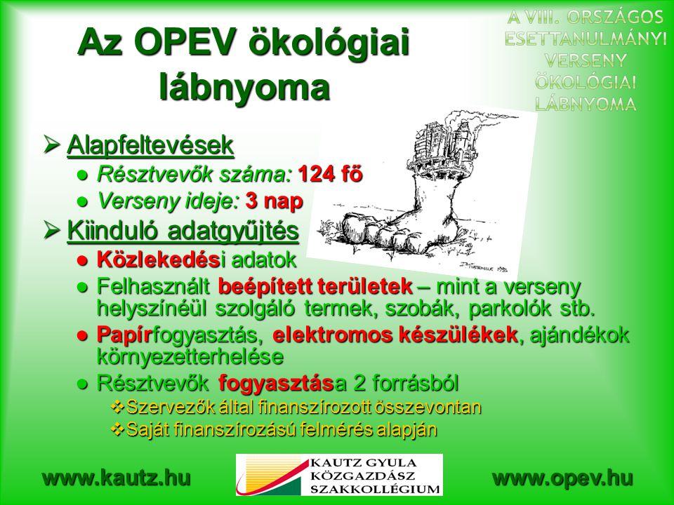 www.kautz.huwww.opev.hu Az OPEV ökológiai lábnyoma  Alapfeltevések ●Résztvevők száma: 124 fő ●Verseny ideje: 3 nap  Kiinduló adatgyűjtés ●Közlekedési adatok ●Felhasznált beépített területek – mint a verseny helyszínéül szolgáló termek, szobák, parkolók stb.