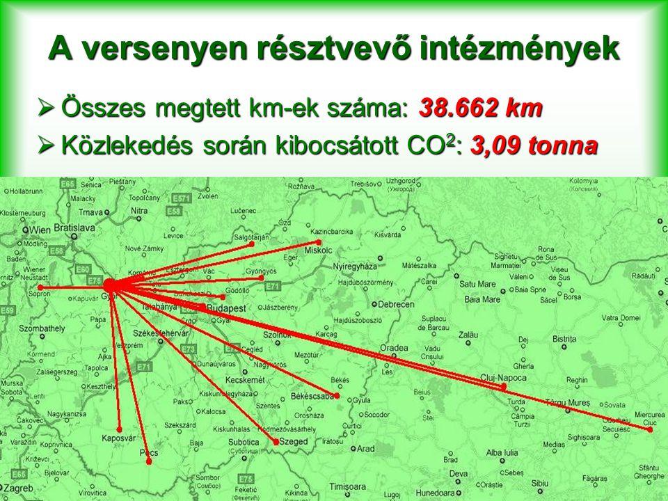 A versenyen résztvevő intézmények  Összes megtett km-ek száma: 38.662 km  Közlekedés során kibocsátott CO 2 : 3,09 tonna