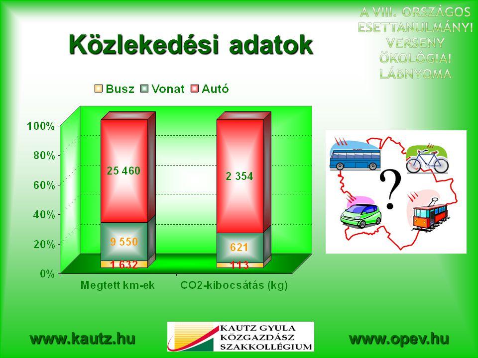 www.kautz.huwww.opev.hu Fogyasztás- földhasználat mátrix  Az elfogyasztott termékek előállításához szükséges földterület nagyságát földhasználati kategóriánként (pl.