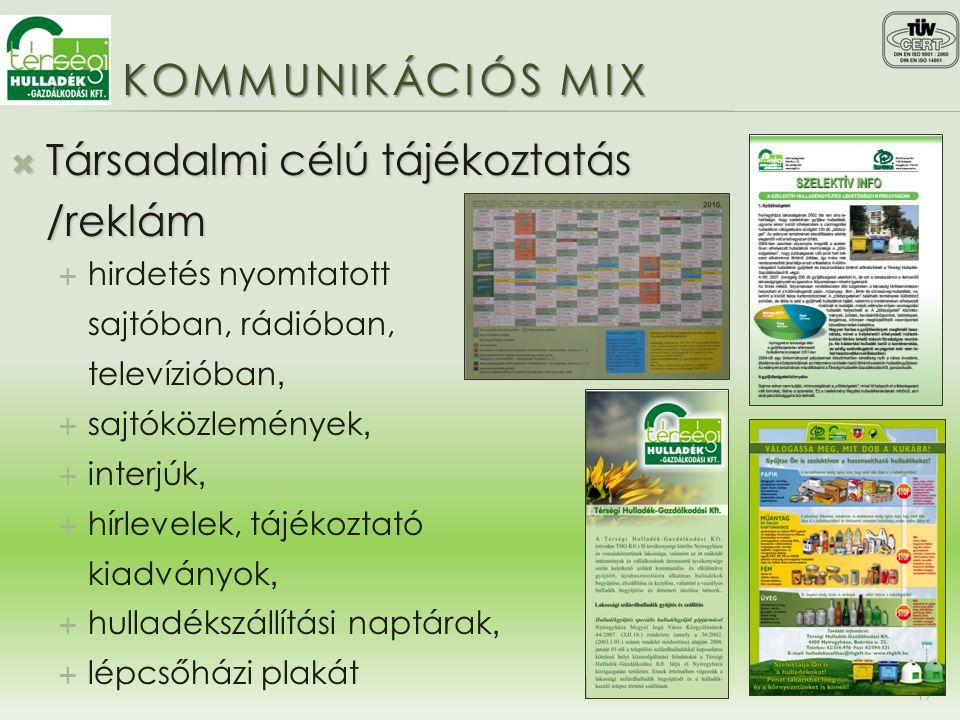 KOMMUNIKÁCIÓS MIX  Társadalmi célú tájékoztatás /reklám  hirdetés nyomtatott sajtóban, rádióban, televízióban,  sajtóközlemények,  interjúk,  hír