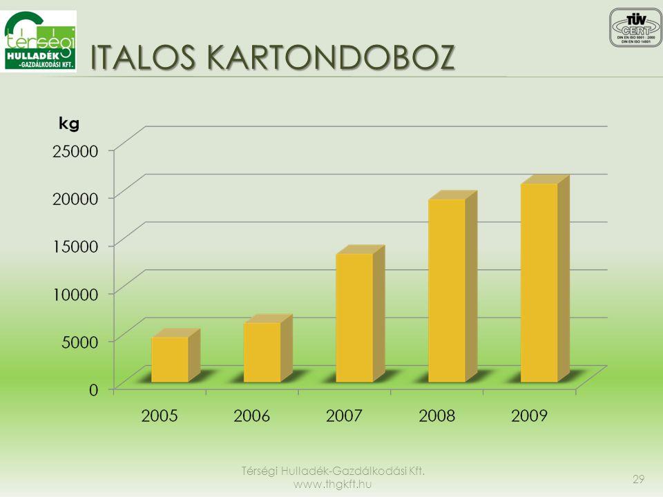 ITALOS KARTONDOBOZ Térségi Hulladék-Gazdálkodási Kft. www.thgkft.hu 29