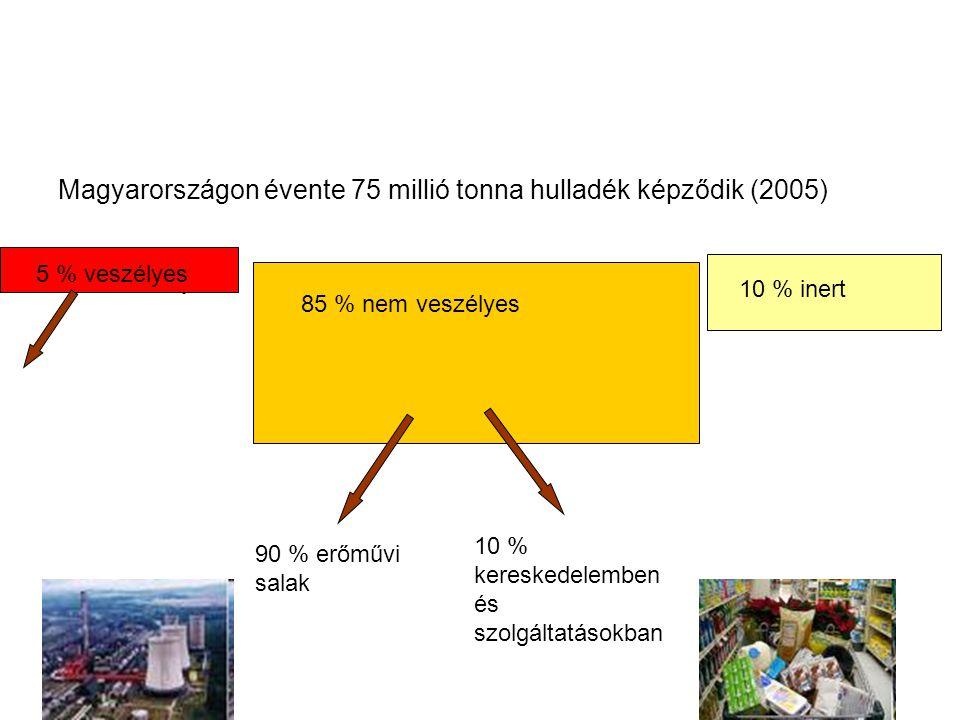 Magyarországon évente 75 millió tonna hulladék képződik (2005) 5 % veszélyes 10 % inert 5 % veszélyes 85 % nem veszélyes 10 % inert 90 % erőművi salak 10 % kereskedelemben és szolgáltatásokban