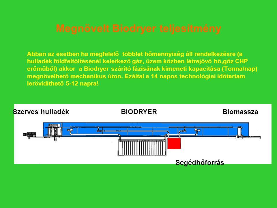 Megnövelt Biodryer teljesítmény Abban az esetben ha megfelelő többlet hőmennyiség áll rendelkezésre (a hulladék földfeltöltésénél keletkező gáz, üzem közben létrejövő hő,gőz CHP erőműből) akkor a Biodryer szárító fázisának kimeneti kapacitása (Tonna/nap) megnövelhető mechanikus úton.