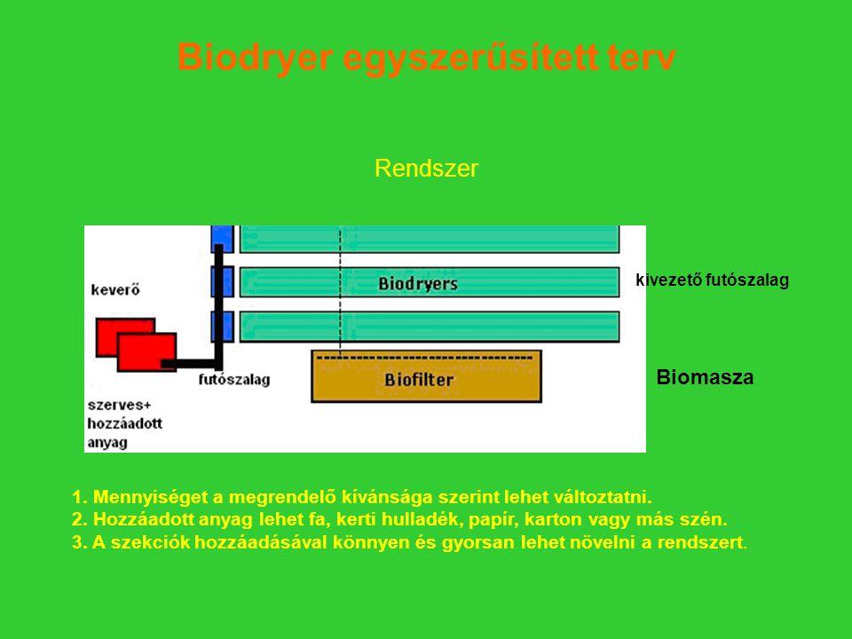 Biodryer egyszerűsített terv Rendszer 1.