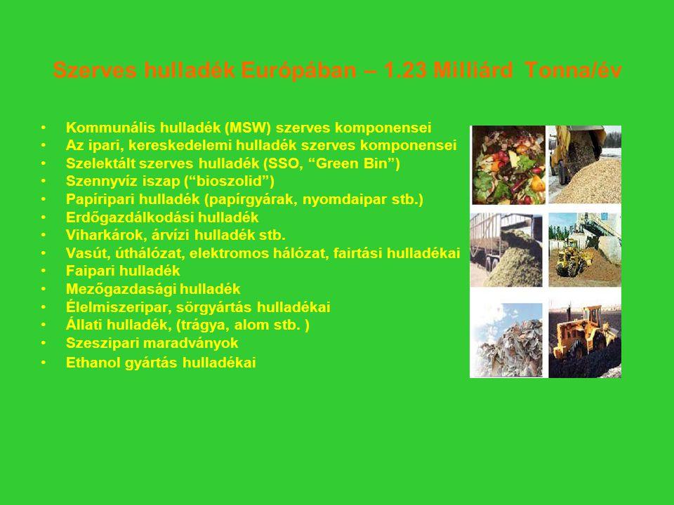 Szerves hulladék Európában – 1.23 Milliárd Tonna/év Kommunális hulladék (MSW) szerves komponensei Az ipari, kereskedelemi hulladék szerves komponensei Szelektált szerves hulladék (SSO, Green Bin ) Szennyvíz iszap ( bioszolid ) Papíripari hulladék (papírgyárak, nyomdaipar stb.) Erdőgazdálkodási hulladék Viharkárok, árvízi hulladék stb.
