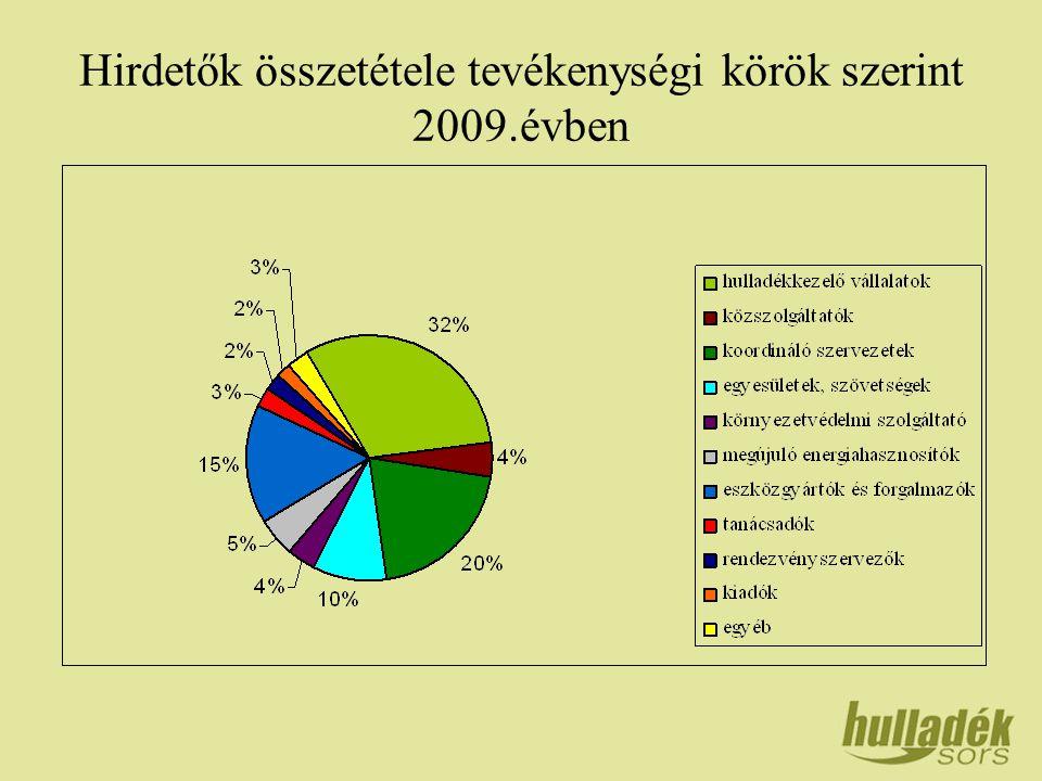 Hirdetők összetétele tevékenységi körök szerint 2009.évben