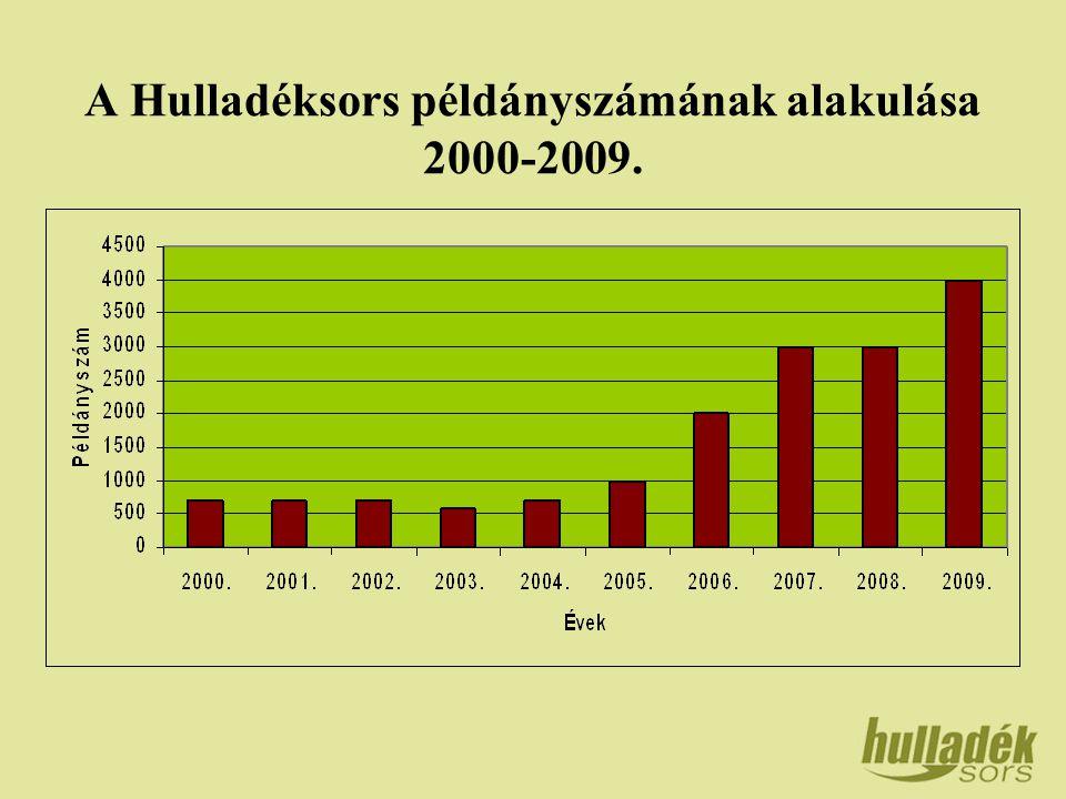 A Hulladéksors példányszámának alakulása 2000-2009.