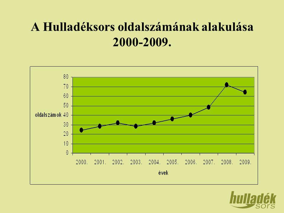A Hulladéksors oldalszámának alakulása 2000-2009.