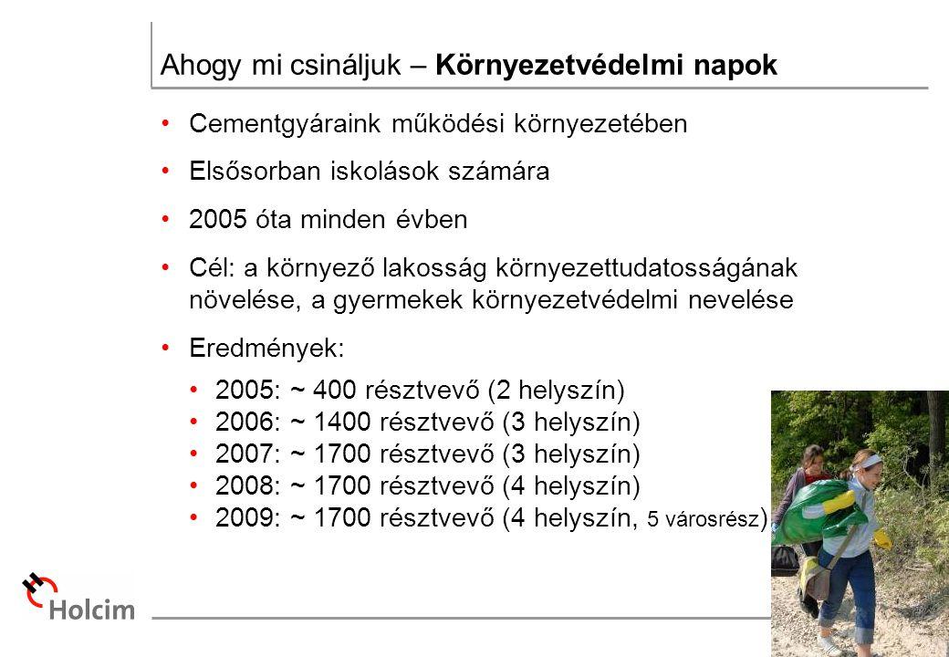 Ahogy mi csináljuk – Környezetvédelmi napok Cementgyáraink működési környezetében Elsősorban iskolások számára 2005 óta minden évben Cél: a környező lakosság környezettudatosságának növelése, a gyermekek környezetvédelmi nevelése Eredmények: 2005: ~ 400 résztvevő (2 helyszín) 2006: ~ 1400 résztvevő (3 helyszín) 2007: ~ 1700 résztvevő (3 helyszín) 2008: ~ 1700 résztvevő (4 helyszín) 2009: ~ 1700 résztvevő (4 helyszín, 5 városrész )