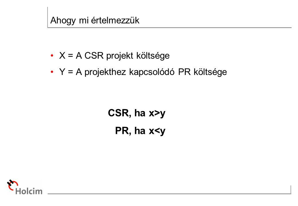 Ahogy mi értelmezzük X = A CSR projekt költsége Y = A projekthez kapcsolódó PR költsége CSR, ha x>y PR, ha x<y