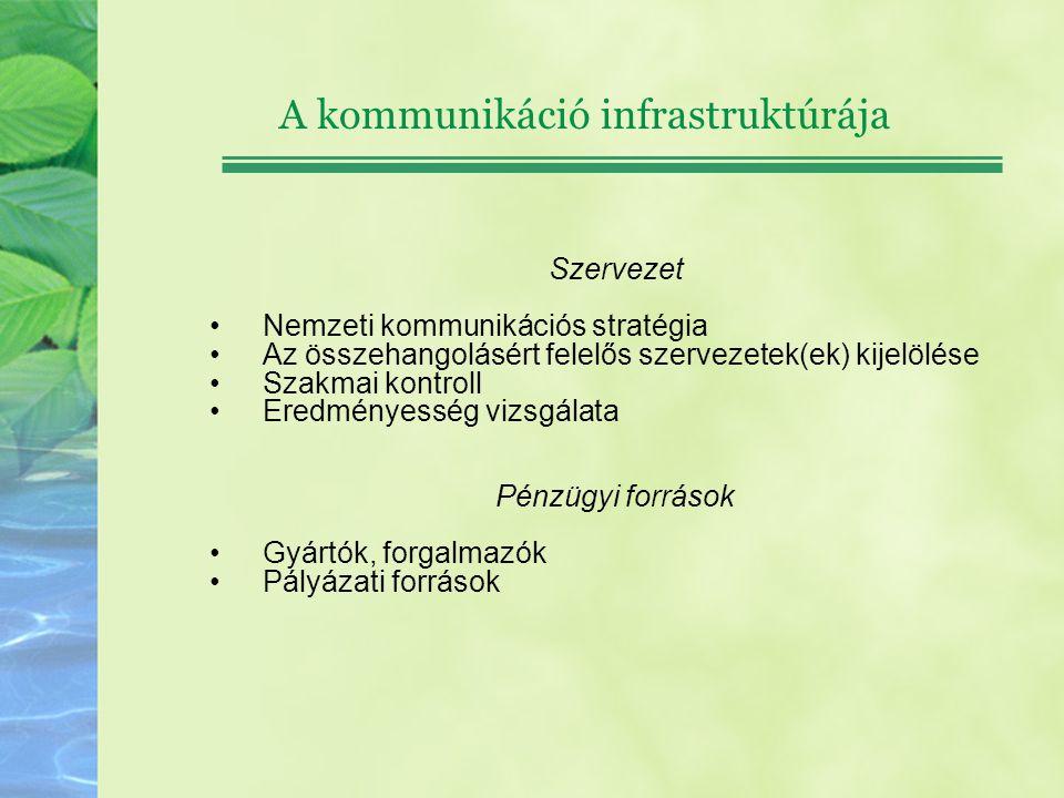 A kommunikáció infrastruktúrája Szervezet Nemzeti kommunikációs stratégia Az összehangolásért felelős szervezetek(ek) kijelölése Szakmai kontroll Ered