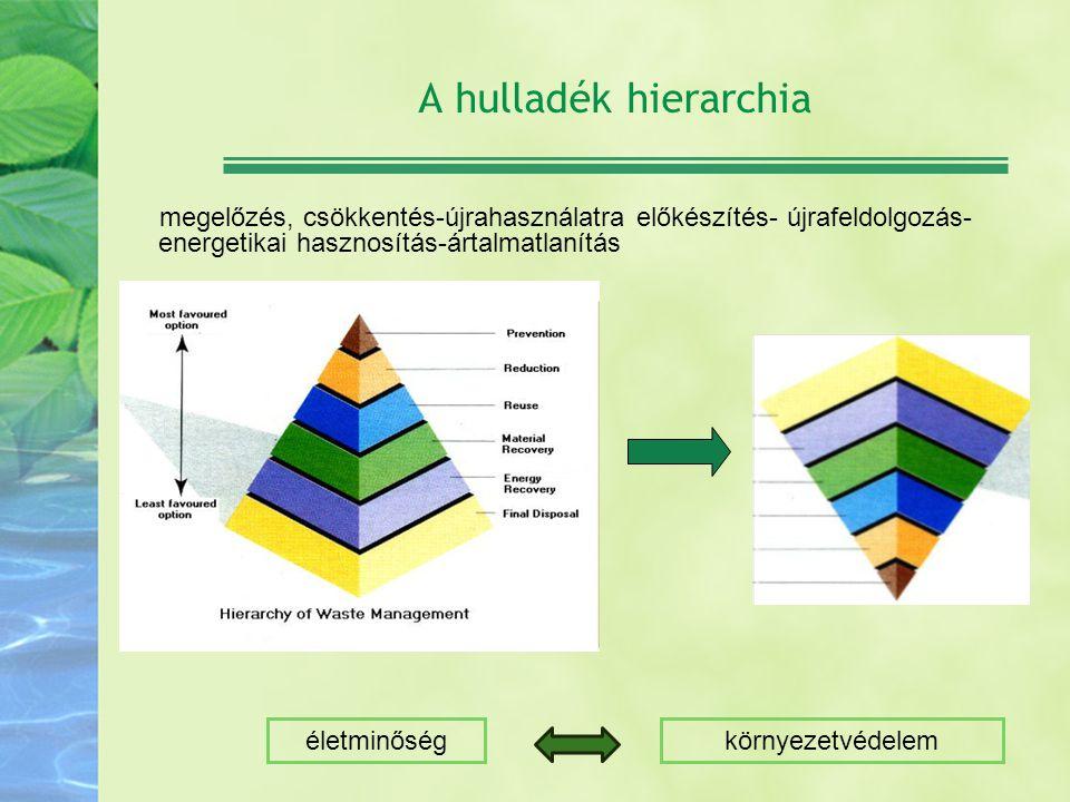 A hulladék hierarchia megelőzés, csökkentés-újrahasználatra előkészítés- újrafeldolgozás- energetikai hasznosítás-ártalmatlanítás életminőségkörnyezet