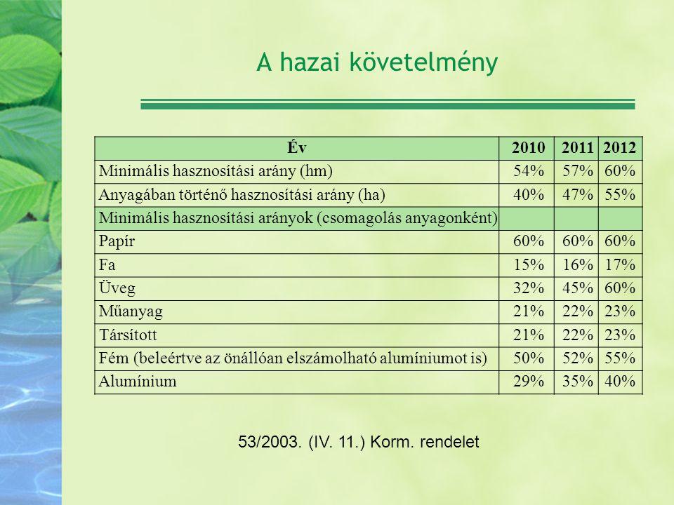 A hazai követelmény Év 2010 20112012 Minimális hasznosítási arány (hm) 54% 57%60% Anyagában történő hasznosítási arány (ha) 40% 47%55% Minimális haszn