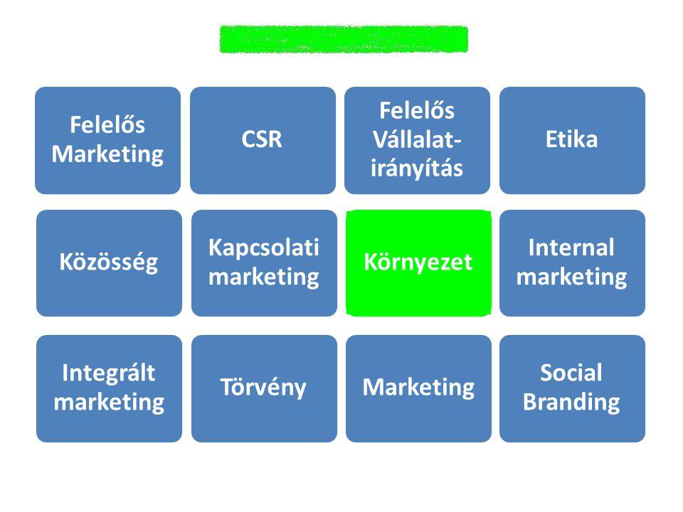 Felelős Marketing CSR Kapcsolati marketing Közösség Integrált marketing TörvényMarketing Környezet Social Branding Internal marketing Etika Felelős Vállalat- irányítás