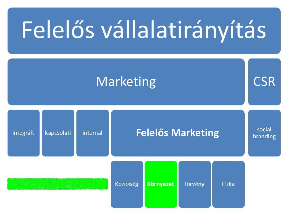 Felelős vállalatirányítás Marketing integráltkapcsolatiinternal Felelős Marketing KözösségKörnyezetTörvényEtika CSR social branding
