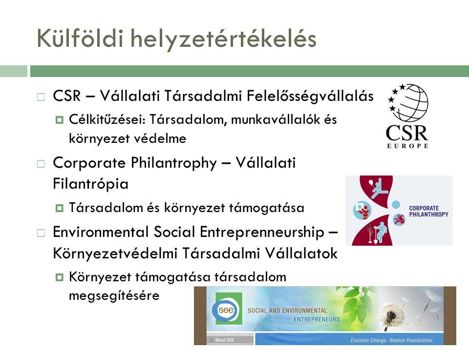 Külföldi helyzetértékelés  CSR – Vállalati Társadalmi Felelősségvállalás  Célkitűzései: Társadalom, munkavállalók és környezet védelme  Corporate Philantrophy – Vállalati Filantrópia  Társadalom és környezet támogatása  Environmental Social Entreprenneurship – Környezetvédelmi Társadalmi Vállalatok  Környezet támogatása társadalom megsegítésére