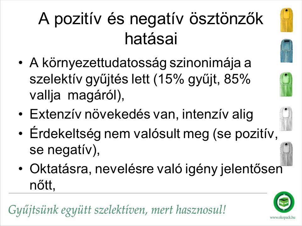 A pozitív és negatív ösztönzők hatásai A környezettudatosság szinonimája a szelektív gyűjtés lett (15% gyűjt, 85% vallja magáról), Extenzív növekedés van, intenzív alig Érdekeltség nem valósult meg (se pozitív, se negatív), Oktatásra, nevelésre való igény jelentősen nőtt,