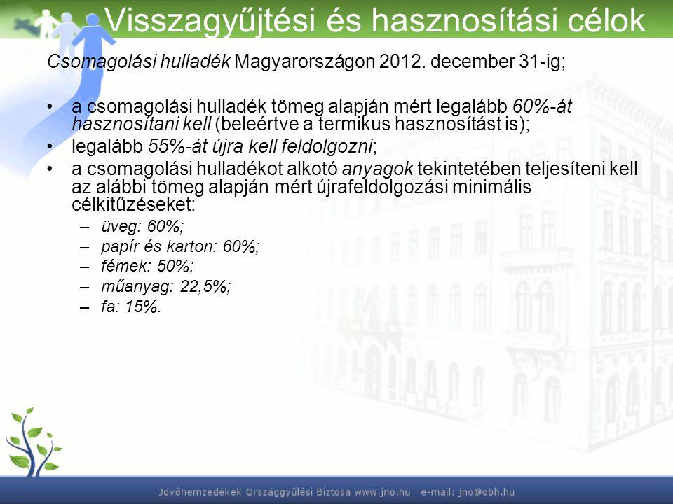 Visszagyűjtési és hasznosítási célok Csomagolási hulladék Magyarországon 2012. december 31-ig; a csomagolási hulladék tömeg alapján mért legalább 60%-