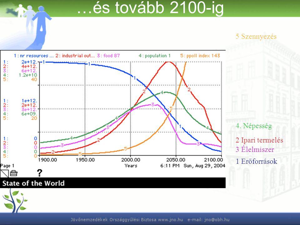 …és tovább 2100-ig 5 Szennyezés 1 Erőforrások 2 Ipari termelés 4. Népesség 3 Élelmiszer