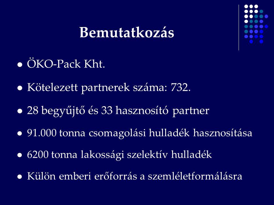 Bemutatkozás ÖKO-Pack Kht. Kötelezett partnerek száma: 732. 28 begyűjtő és 33 hasznosító partner 91.000 tonna csomagolási hulladék hasznosítása 6200 t