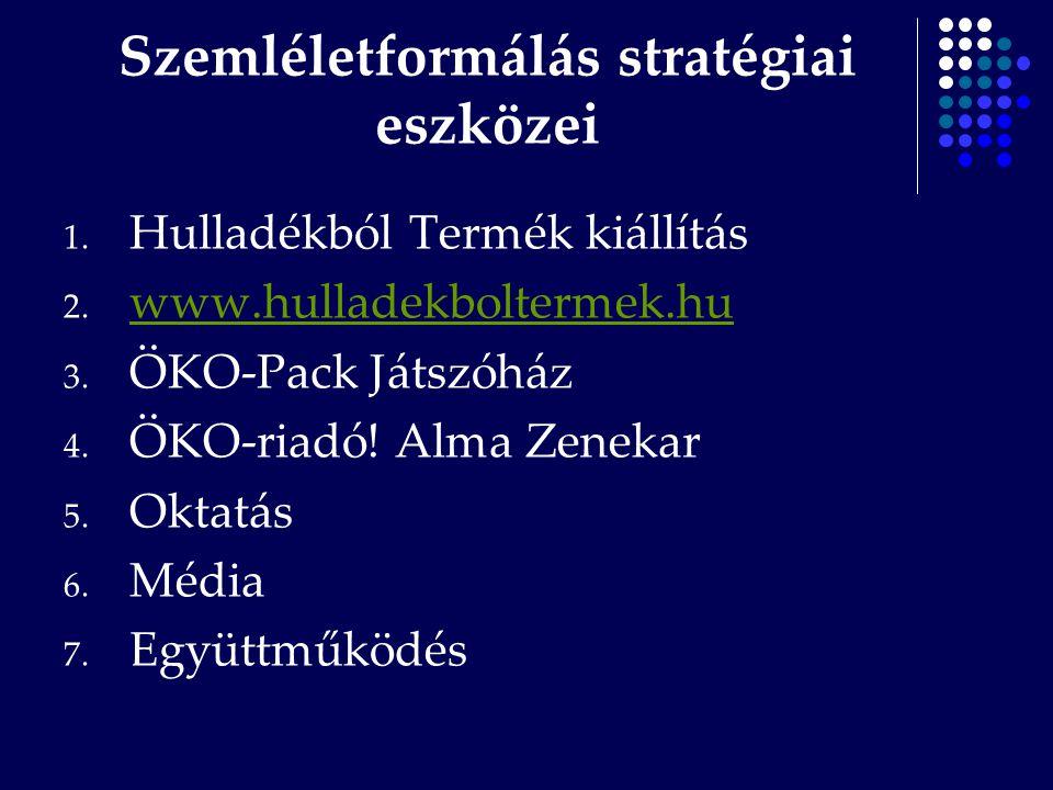 Szemléletformálás stratégiai eszközei 1. Hulladékból Termék kiállítás 2. www.hulladekboltermek.hu www.hulladekboltermek.hu 3. ÖKO-Pack Játszóház 4. ÖK