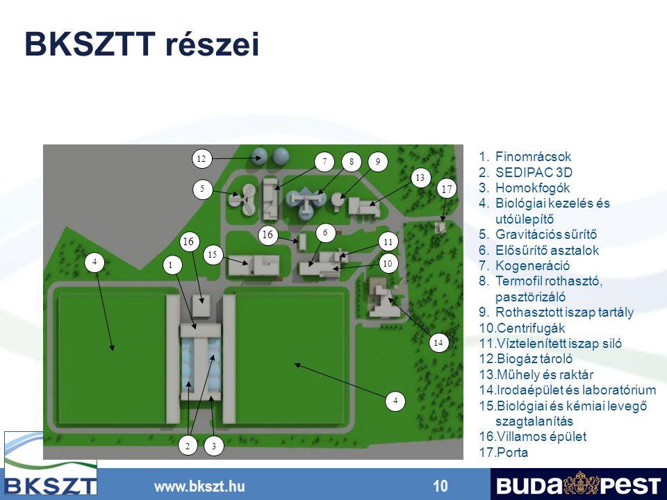 www.bkszt.hu 10 2 3 4 4 5 12 789 13 6 10 11 14 15 1 16 17 1.Finomrácsok 2.SEDIPAC 3D 3.Homokfogók 4.Biológiai kezelés és utóülepítő 5.Gravitációs sűrí