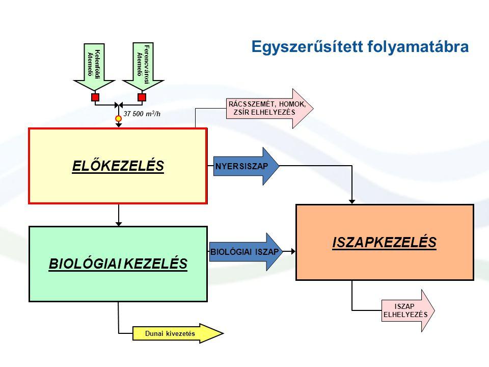 ELŐKEZELÉS BIOLÓGIAI KEZELÉS ISZAPKEZELÉS Kelenföld i Átemelő Ferencv áros i Átemelő 37 500 m 3 /h Dunai kivezetés RÁCSSZEMÉT, HOMOK, ZSÍR ELHELYEZÉS ISZAP ELHELYEZÉS BIOLÓGIAI ISZAP NYERSISZAP Egyszerűsített folyamatábra