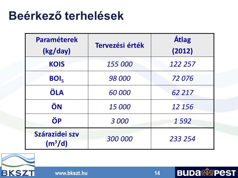 www.bkszt.hu 14 Paraméterek (kg/day) Tervezési érték Átlag (2012) KOIS155 000122 257 BOI 5 98 00072 076 ÖLA60 00062 217 ÖNÖN15 00012 156 ÖPÖP3 0001 59