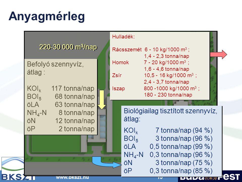 www.bkszt.hu 15 Befolyó szennyvíz, átlag : KOI k 117 tonna/nap BOI 5 68 tonna/nap öLA 63 tonna/nap NH 4 -N 8 tonna/nap öN 12 tonna/nap öP 2 tonna/nap Befolyó szennyvíz, átlag : KOI k 117 tonna/nap BOI 5 68 tonna/nap öLA 63 tonna/nap NH 4 -N 8 tonna/nap öN 12 tonna/nap öP 2 tonna/nap Biológiailag tisztított szennyvíz, átlag: KOI k 7 tonna/nap (94 %) BOI 5 3 tonna/nap (96 %) öLA 0,5 tonna/nap (99 %) NH 4 -N 0,3 tonna/nap (96 %) öN 3 tonna/nap (75 %) öP 0,3 tonna/nap (85 %) Biológiailag tisztított szennyvíz, átlag: KOI k 7 tonna/nap (94 %) BOI 5 3 tonna/nap (96 %) öLA 0,5 tonna/nap (99 %) NH 4 -N 0,3 tonna/nap (96 %) öN 3 tonna/nap (75 %) öP 0,3 tonna/nap (85 %) 220-30 000 m 3 /nap Hulladék: Rácsszemét 6 - 10 kg/1000 m 3 ; 1,4 - 2,3 tonna/nap Homok 7 - 20 kg/1000 m 3 ; 1,6 - 4,6 tonna/nap Zsír 10,5 - 16 kg/1000 m 3 ; 2,4 - 3,7 tonna/nap Iszap 800 -1000 kg/1000 m 3 ; 180 - 230 tonna/nap Hulladék: Rácsszemét 6 - 10 kg/1000 m 3 ; 1,4 - 2,3 tonna/nap Homok 7 - 20 kg/1000 m 3 ; 1,6 - 4,6 tonna/nap Zsír 10,5 - 16 kg/1000 m 3 ; 2,4 - 3,7 tonna/nap Iszap 800 -1000 kg/1000 m 3 ; 180 - 230 tonna/nap Anyagmérleg