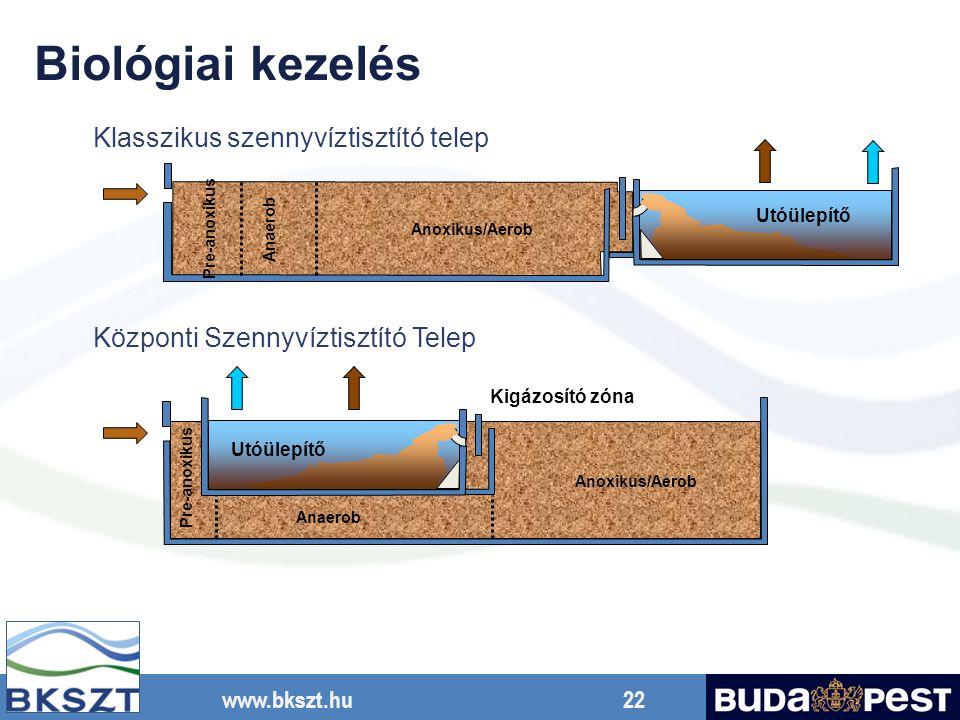 www.bkszt.hu 22 Anoxikus/Aerob Utóülepítő Pre-anoxikus Anaerob Utóülepítő Anoxikus/Aerob Anaerob Pre-anoxikus Klasszikus szennyvíztisztító telep Közpo