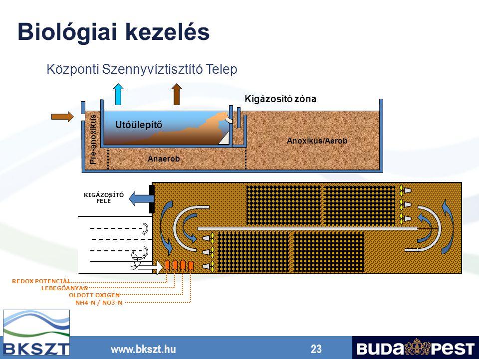 www.bkszt.hu 23 Utóülepítő Anoxikus/Aerob Anaerob Pre-anoxikus Központi Szennyvíztisztító Telep Kigázosító zóna Biológiai kezelés LEBEGŐANYAG KIGÁZOSÍ